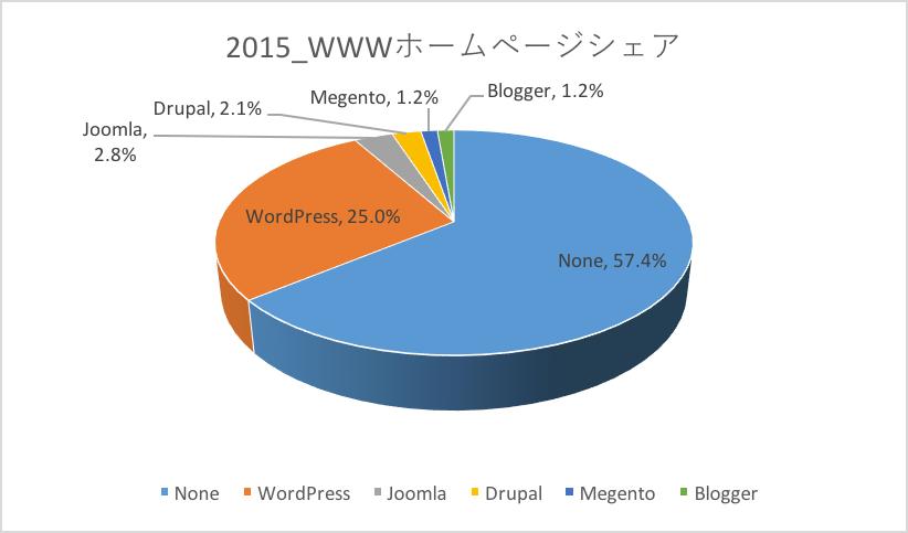世界のサイトの25%はWordPressで作られている!
